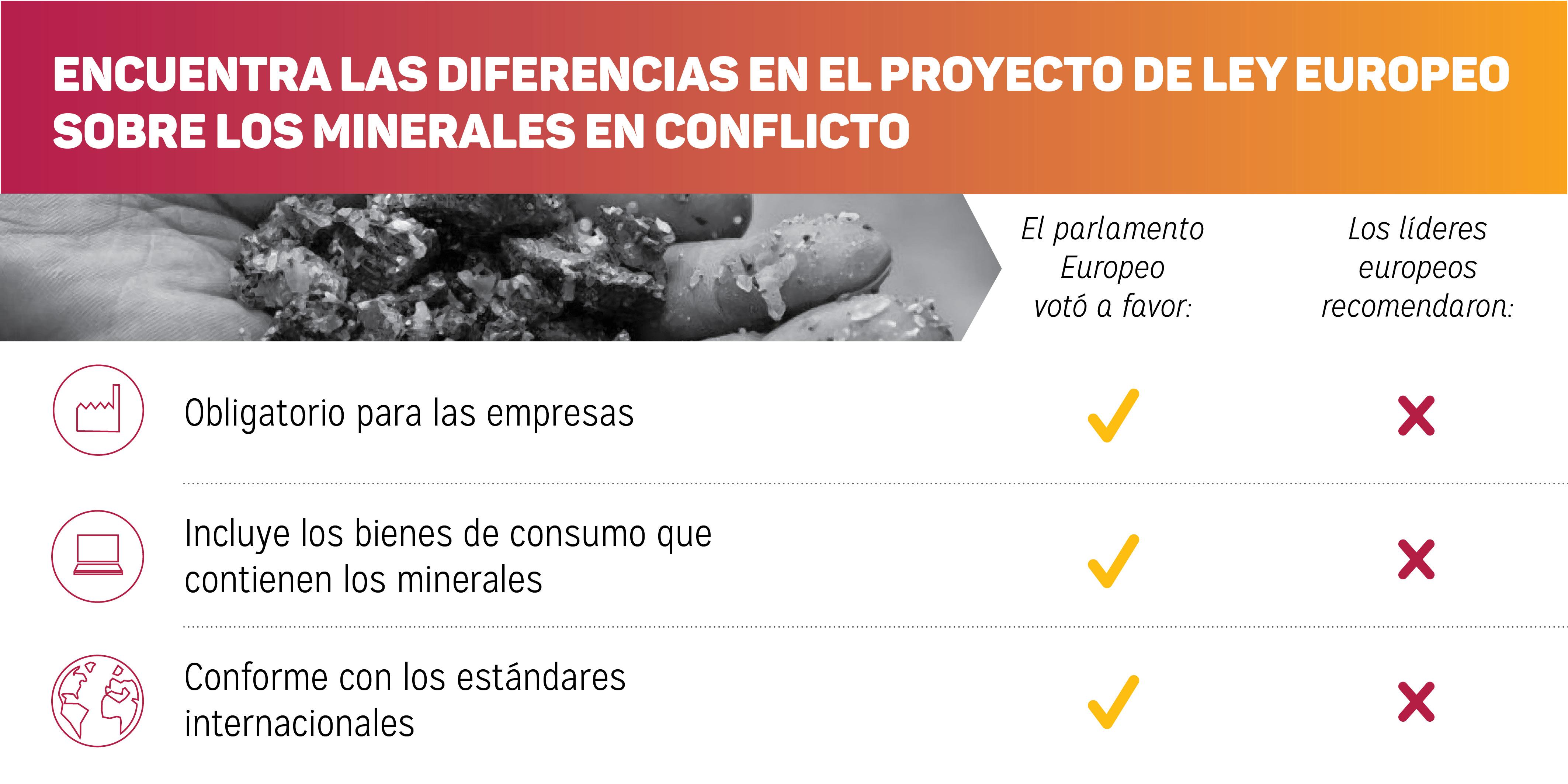 La regulación de los #ConflictMinerals