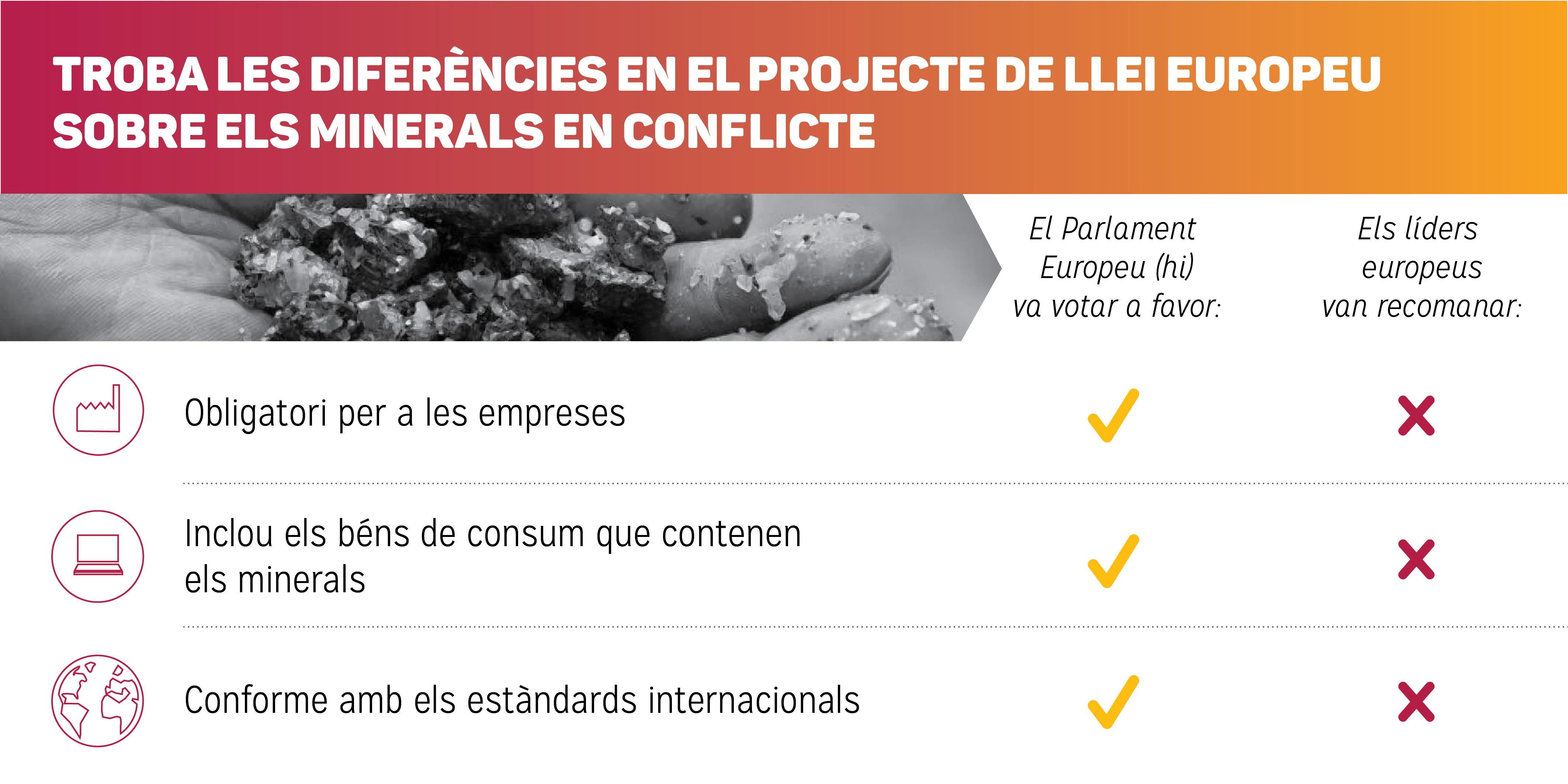 Crida de més de 70 ONG per a una llei que aturi l'extracció i el comerç il·lícit dels #ConflictMinerals